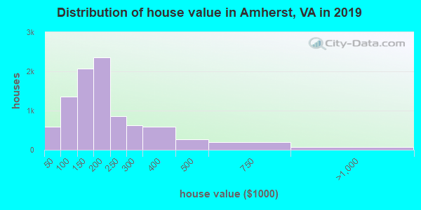 Amherst County home values distribution
