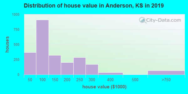 Anderson County home values distribution