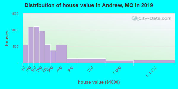 Andrew County home values distribution