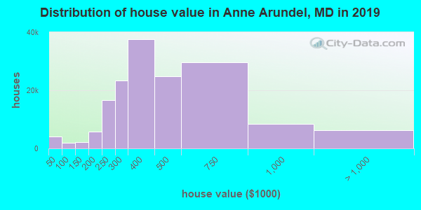 Anne Arundel County home values distribution