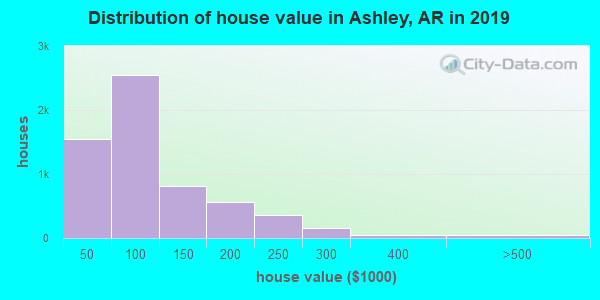 Ashley County home values distribution