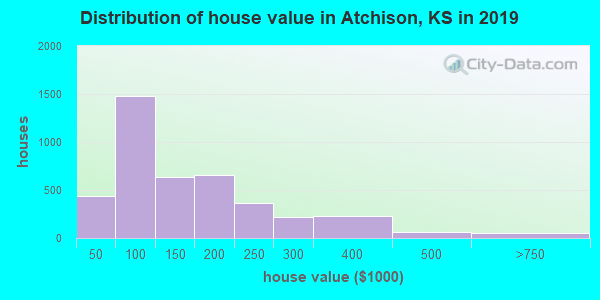Atchison County home values distribution