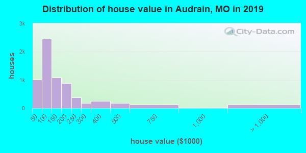 Audrain County home values distribution