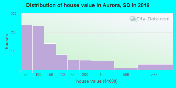 Aurora County home values distribution