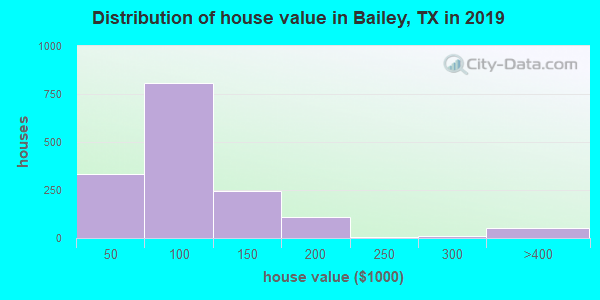 Bailey County home values distribution