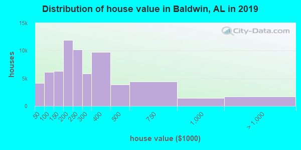 Distribution of house value in Baldwin, AL in 2017
