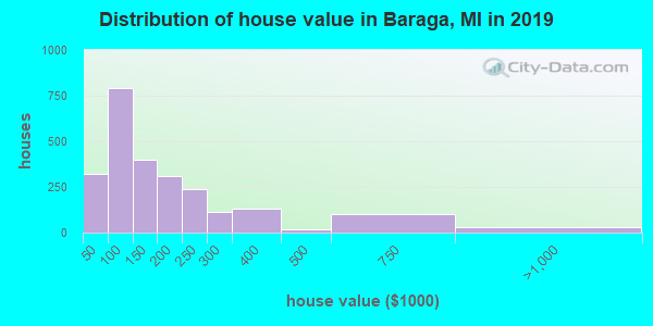 Baraga County home values distribution
