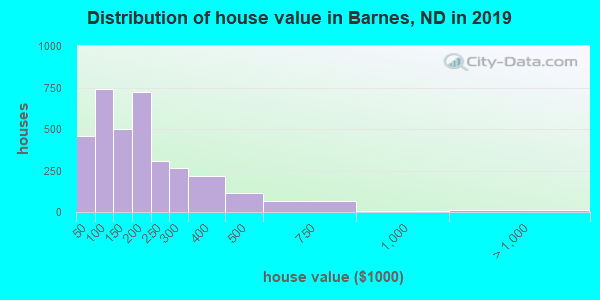 Barnes County home values distribution