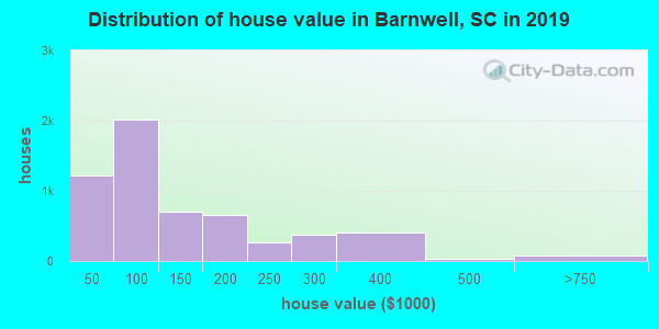 Barnwell County home values distribution