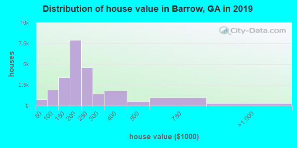 Barrow County home values distribution