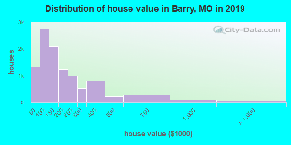 Barry County home values distribution