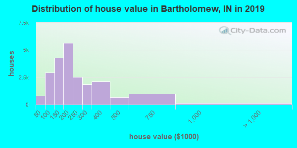 Bartholomew County home values distribution