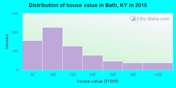Bath County home values distribution