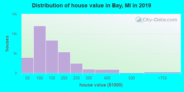 Distribution of house value in Bay, MI in 2019