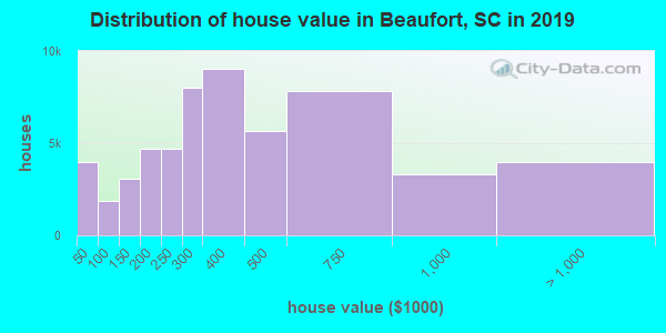 Beaufort County home values distribution