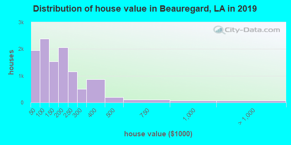 Beauregard Parish home values distribution