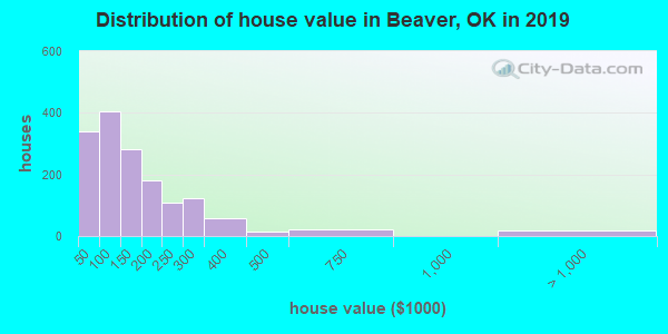 Beaver County home values distribution