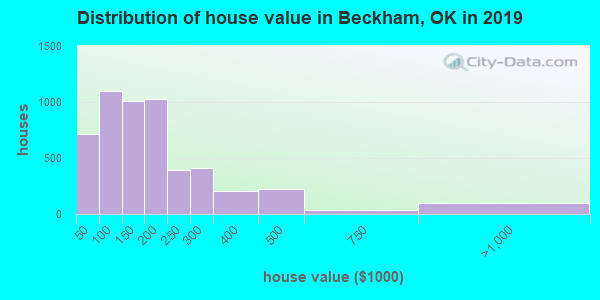 Beckham County home values distribution