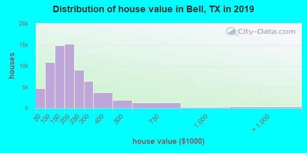 Bell County home values distribution