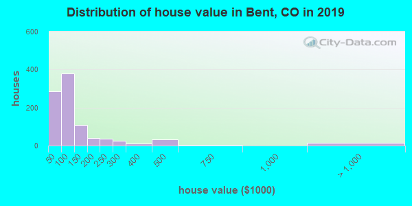 Bent County home values distribution