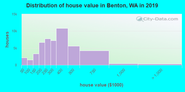 Distribution of house value in Benton, WA in 2017