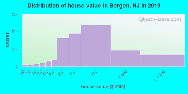 Bergen County home values distribution
