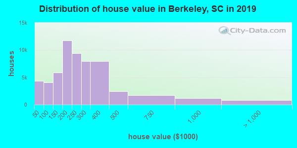 Berkeley County home values distribution