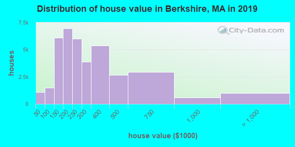 Berkshire County home values distribution