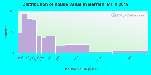 Distribution of house value in Berrien, MI in 2019