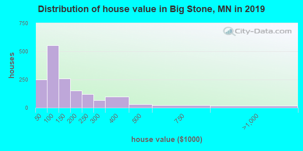 Distribution of house value in Big Stone, MN in 2017