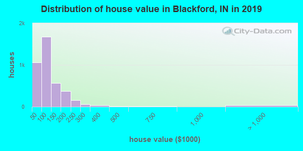 Blackford County home values distribution