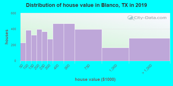 Blanco County home values distribution