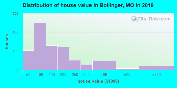 Bollinger County home values distribution