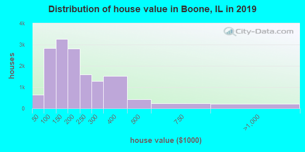 Boone County home values distribution