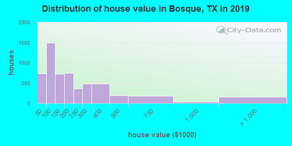 Bosque County home values distribution