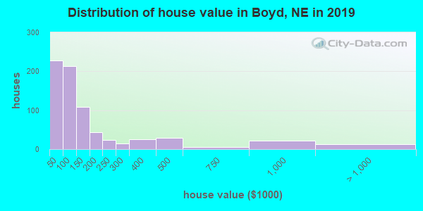 Boyd County home values distribution