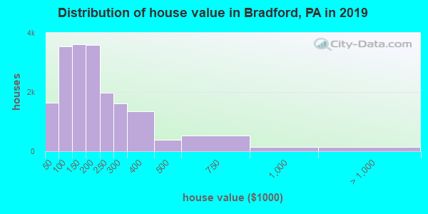 Distribution of house value in Bradford, PA in 2017
