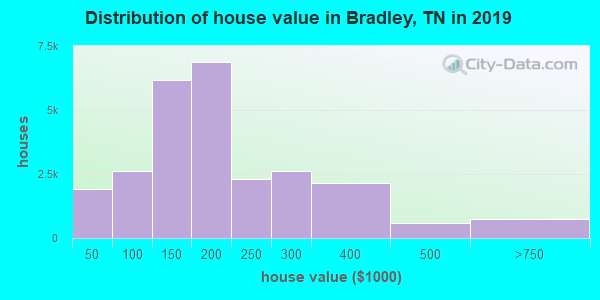 Bradley County home values distribution