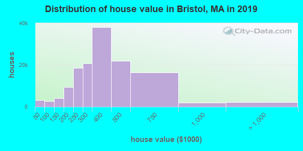 Bristol County home values distribution