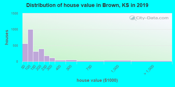 Brown County home values distribution