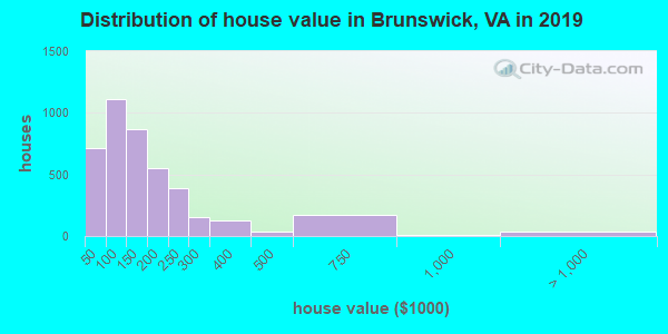 Brunswick County home values distribution