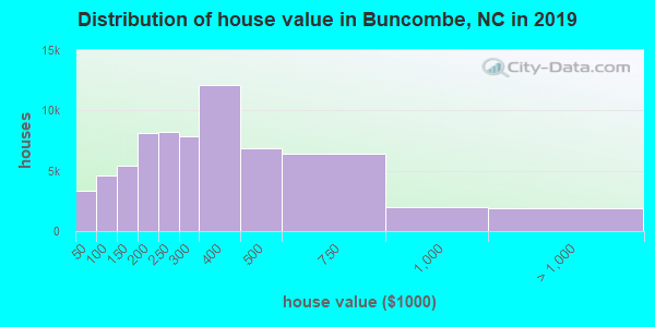 Buncombe County home values distribution