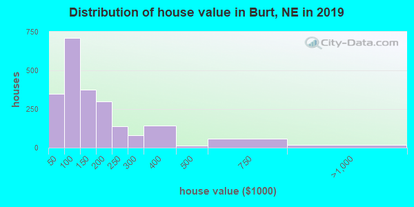 Burt County home values distribution