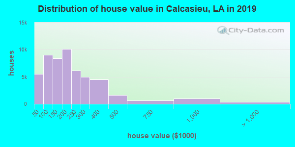 Calcasieu Parish home values distribution