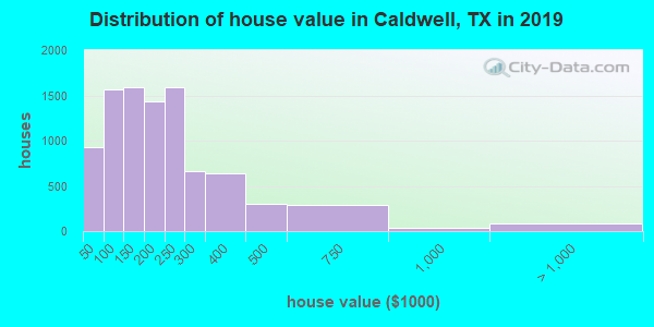 Caldwell County home values distribution