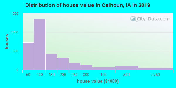 Calhoun County home values distribution