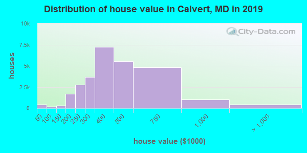 Calvert County home values distribution