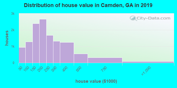 Distribution of house value in Camden, GA in 2017