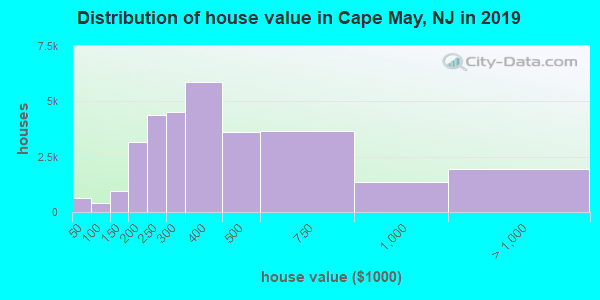 Cape May County home values distribution