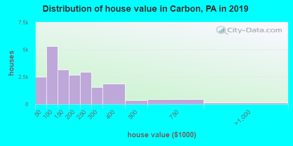 Carbon County home values distribution